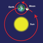 6-earth-sun-moon